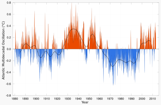 Atlantic Multidecadal Oscillation