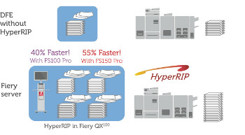 The HyperRIP feature in the new EFI Fiery FS150 Pro DFE can process files up to 55% faster than other DFEs
